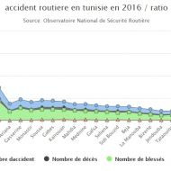 accident-routiere-en-tunisie-2016-ratio