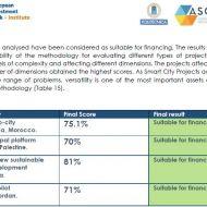 دراسة إسبانية : مشروع تبرورة الأفضل من 4 مشاريع متوسطية من حيث سهولة التمويل